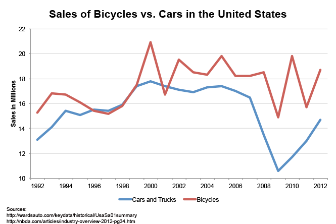 Car and Truck vs. Bicycle Sales in the US. 1992-2012