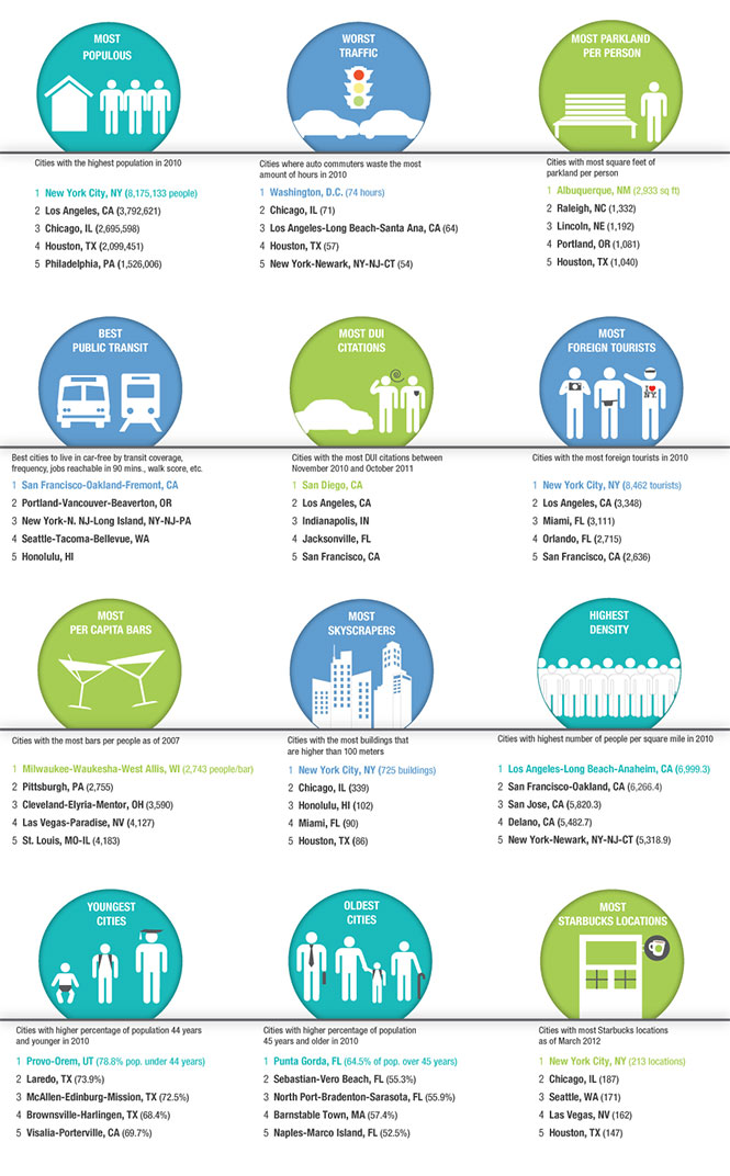 Work and Play: How Cities Stack up
